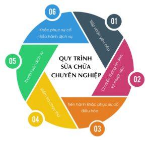 Quy Trinh Sua Chua Dieu Hoa Chuyen Nghiep